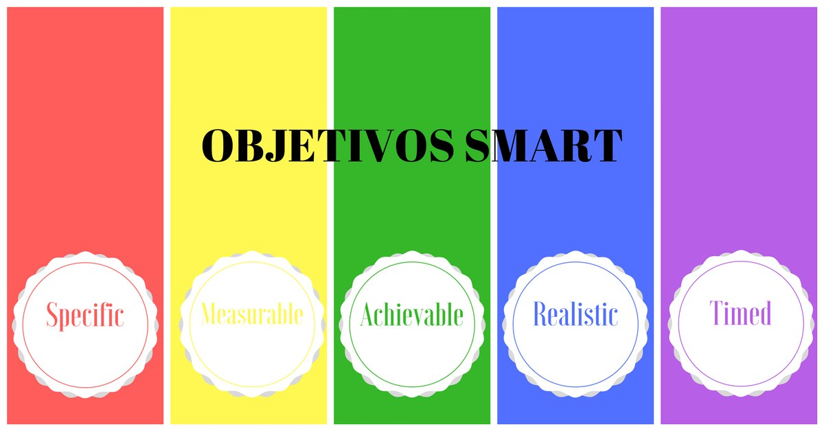 Objetivos Smart