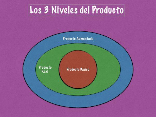 Los tres niveles del producto