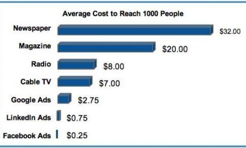 Comparacion coste Facebook Ads